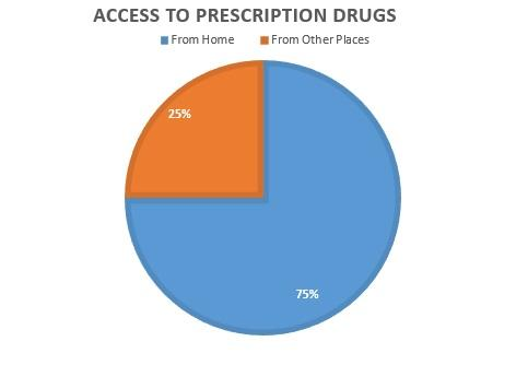 Chart: 25% access perscription drugs from other places. 75% access them from home.