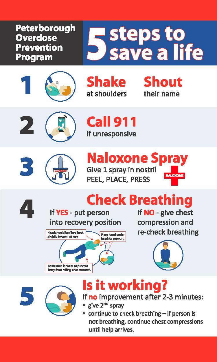 1. Shave at shoulders and shout their name. 2. Call 911 if they are unresponsive. 3. Naloxone Spray. Give 1 spray in nostril. Peel, place, press. 4. Check if breathing. If yes - put person into recovery position. If no - give chest compressions and re-check breathing. 5. Is it working? If no improvement after 2-3 minutes give 2nd spray. Continue to check breating - if person is not breathing, continue chest compressions until help arrives.